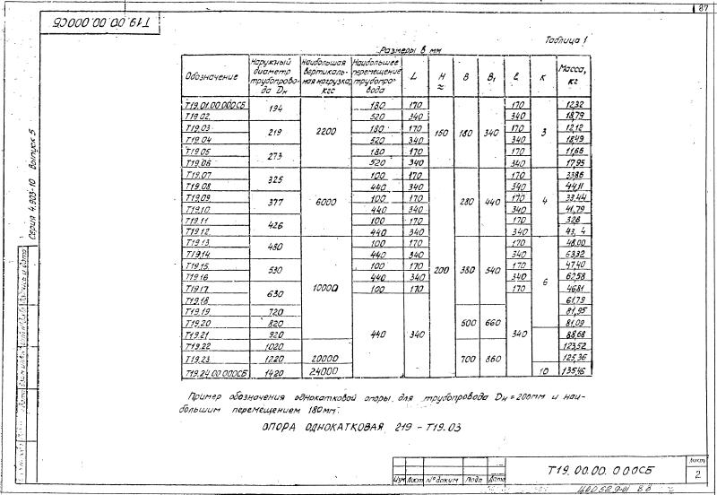 Техническая документация cкользящих диэлектрических опор Т19