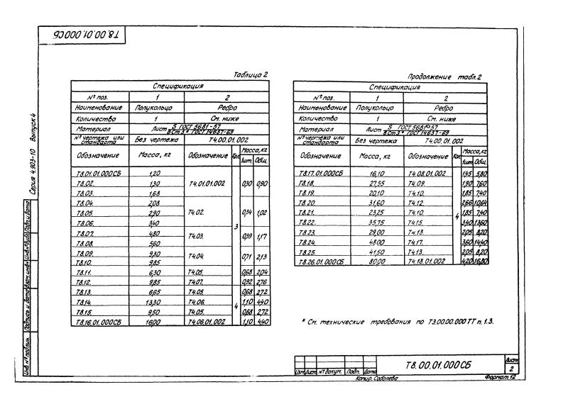 Техническая документация неподвижные щитовые опоры Т8