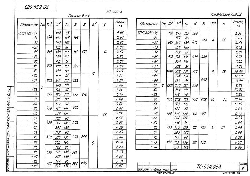 Техническая документация скользящих опор приварных ТС-624